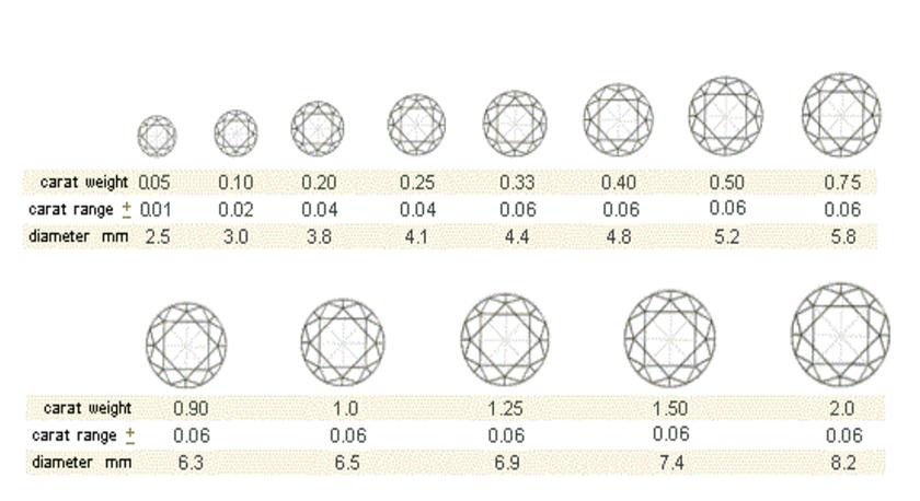 carat weight chart